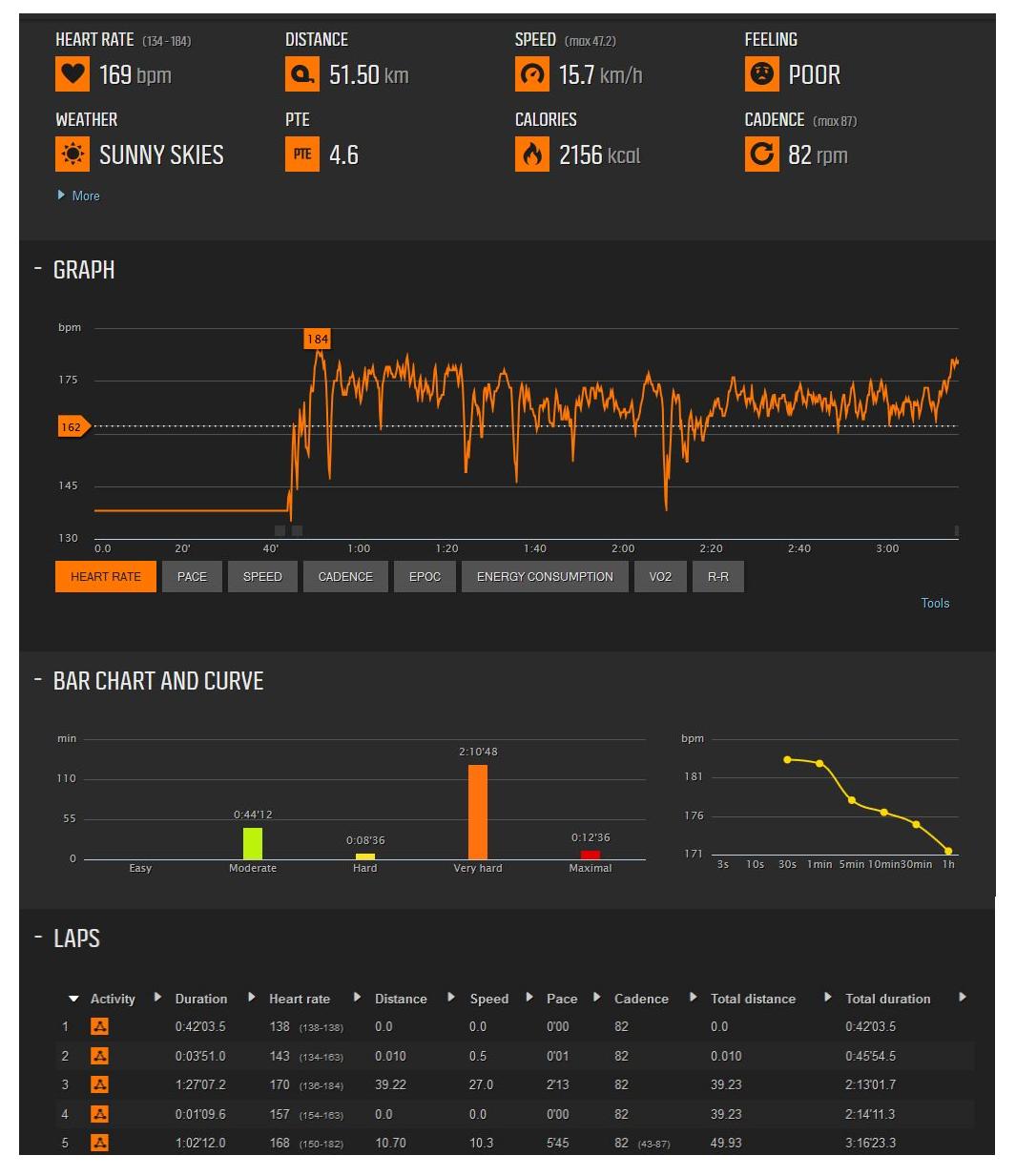Kinathlon, August 2014 (movescount record)